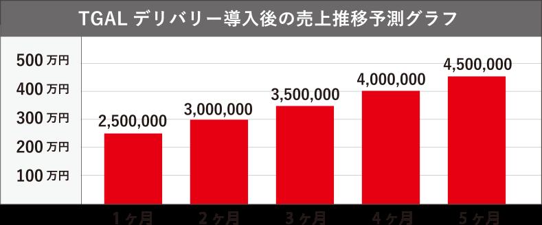 TGAL デリバリー導入後の売上推移予測グラフ